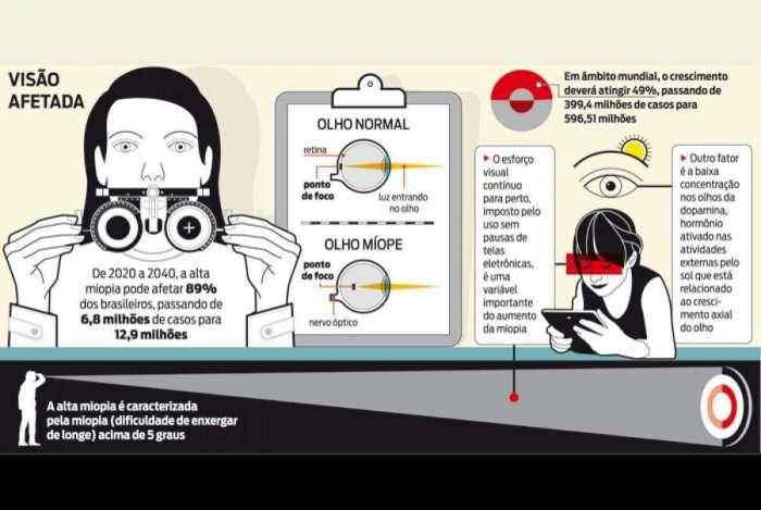 SAÚDE Miopia é a vilã dos olhos