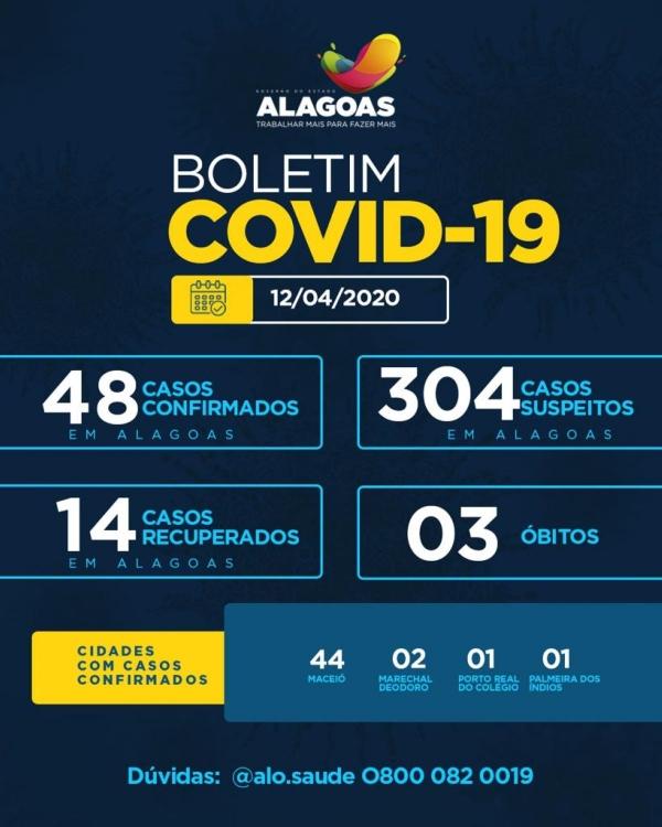 BOLETIM Alagoas permanece com 48 casos confirmados da Covid-19, diz Sesau