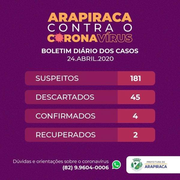 ARAPIRACA REGISTRA QUARTO CASO DE INFECÇÃO POR CORONAVÍRUS 1