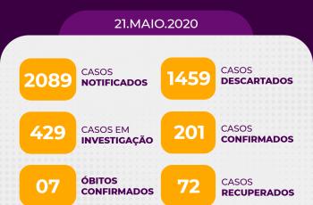 Arapiraca registra 201 casos confirmados de covid-19 e 429 suspeitos