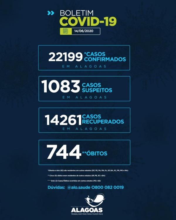 BOLETIM EPIDEMIOLÓGICO Alagoas tem 22.199 casos da Covid-19 e 744 óbitos
