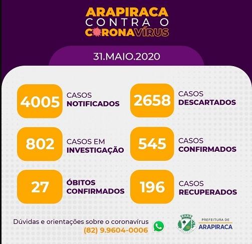 Agreste: Covid-19: número de óbitos em Arapiraca sobe para 27