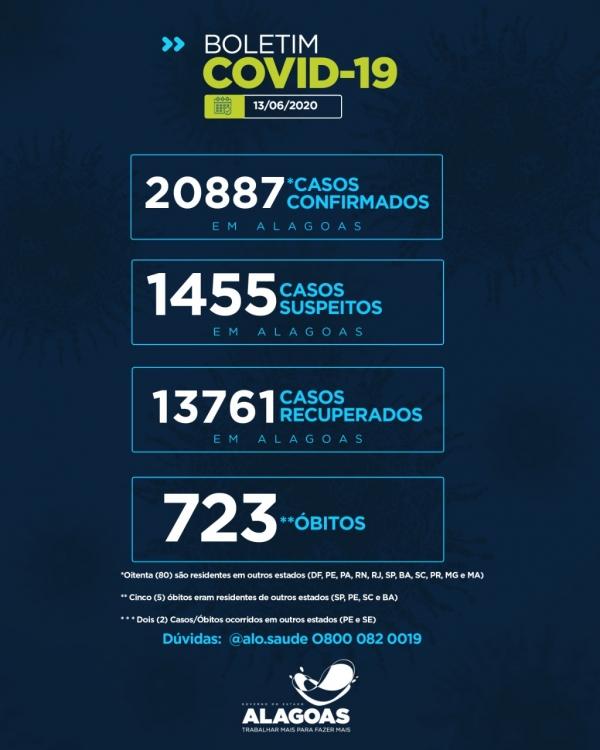 BOLETIM EPIDEMIOLÓGICO Alagoas tem 20.887 casos da Covid-19 e 723 óbitos