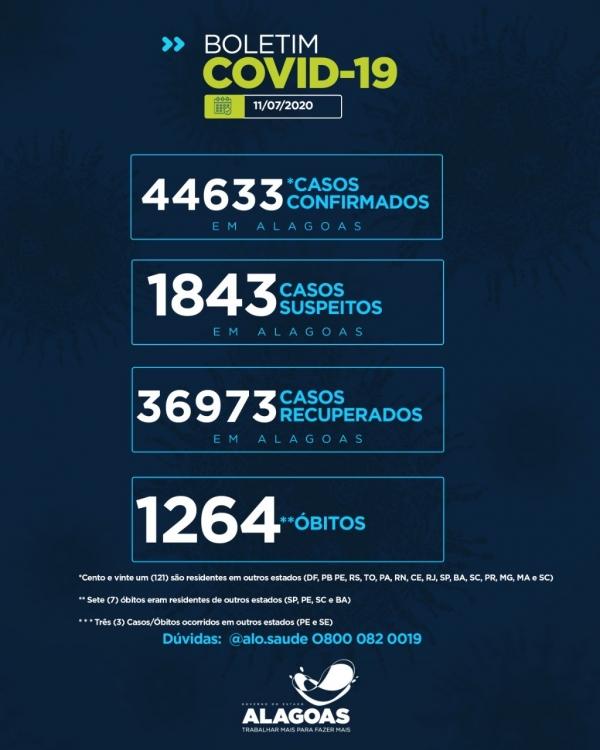 BOLETIM EPIDEMIOLÓGICO Alagoas tem 44.633 casos da Covid-19 e 1.264 óbitos