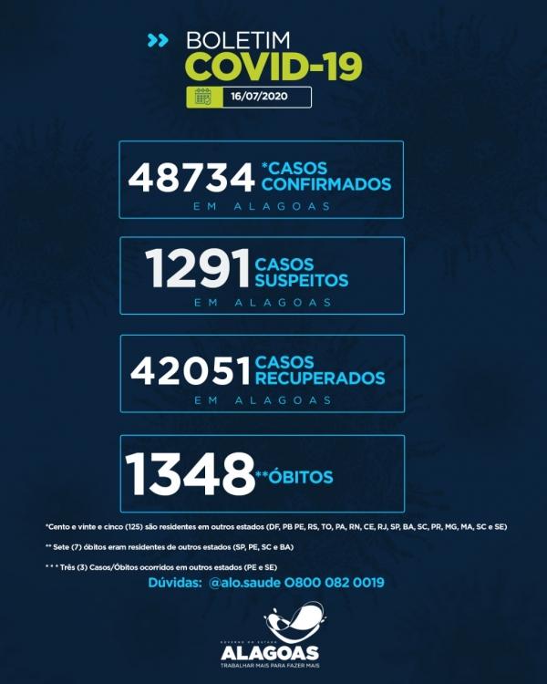 BOLETIM EPIDEMIOLÓGICO Alagoas tem 48.734 casos da Covid-19 e 1.348 óbitos
