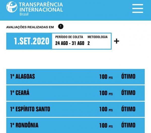 PONTUAÇÃO MÁXIMA Alagoas alcança o 1º lugar no ranking de transparência de gastos com a Covid-19
