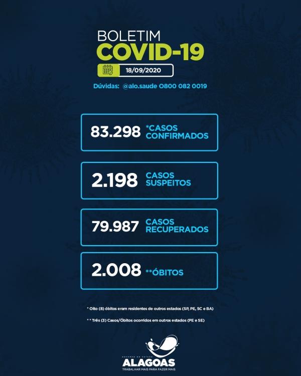 BOLETIM EPIDEMIOLÓGICO Alagoas tem 83.298 casos da Covid-19 e 2.008 óbitos