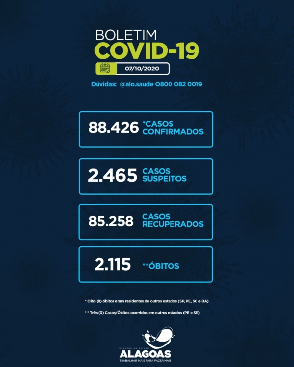 BOLETIM EPIDEMIOLÓGICO Alagoas tem 88.426 casos da Covid-19 e 2.115 óbitos