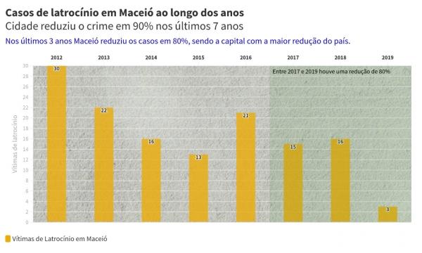 DADOS NACIONAIS: Maceió reduz latrocínios em 80% nos últimos três anos e tem maior queda entre capitais